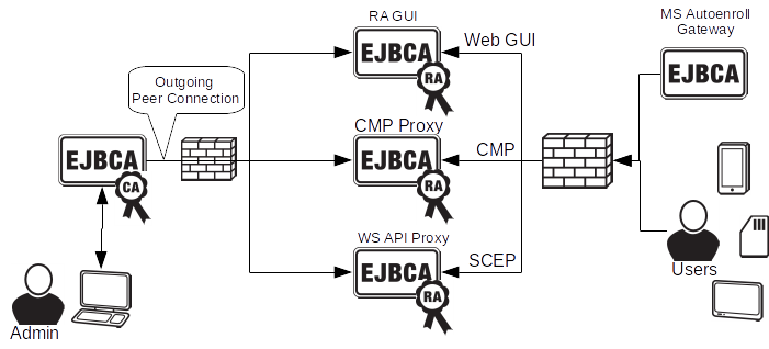 EJBCA PKI CA with Distributed RAs